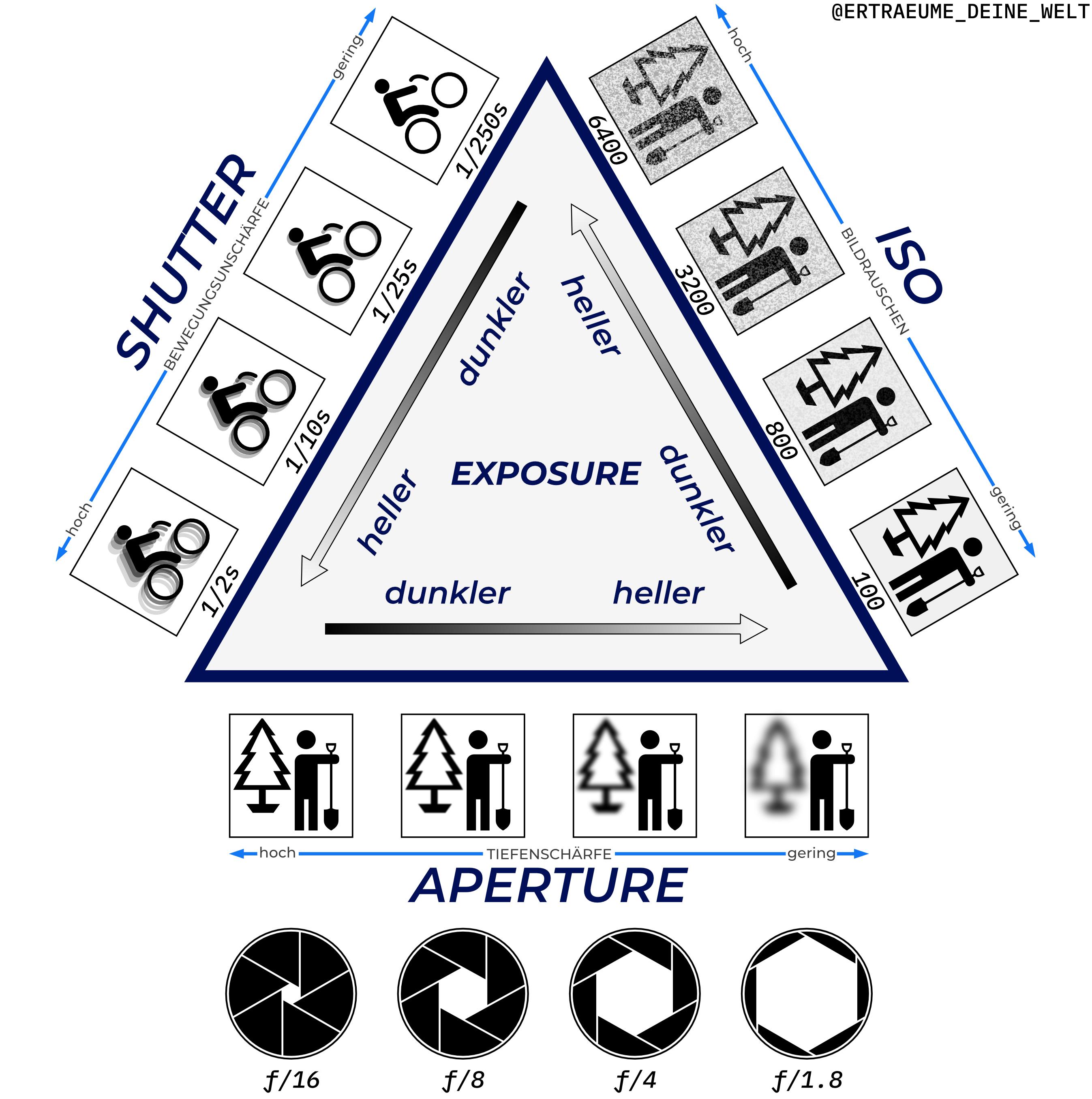 Das Belichtungsdreieck / Exposure Triangle © Erträume Deine Welt